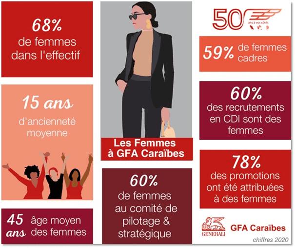 Les femmes à GFA Caraïbes